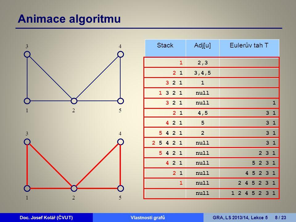 Animace algoritmu Stack Adj[u] Eulerův tah T 3 4 1 2,3 2 1 3,4,5 3 2 1